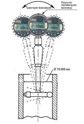 если катаешься как правильно настроить нутромер для замера гильзы цилиндров Среди